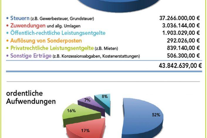 Hallbergmoos-Gemeinde-Haushalt-2019-Ausgaben